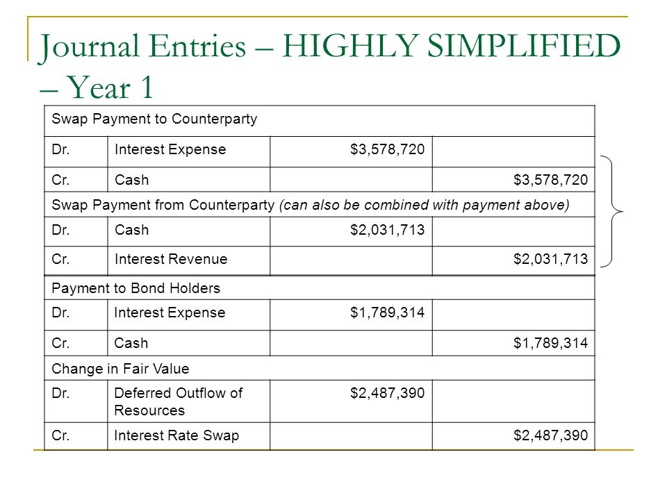 Journal Entries – HIGHLY SIMPLIFIED – Year 1 Swap Payment to Counterparty Dr.Interest Expense$3,578,720 Cr.Cash$3,578,720 Swap Payment from Counterpar