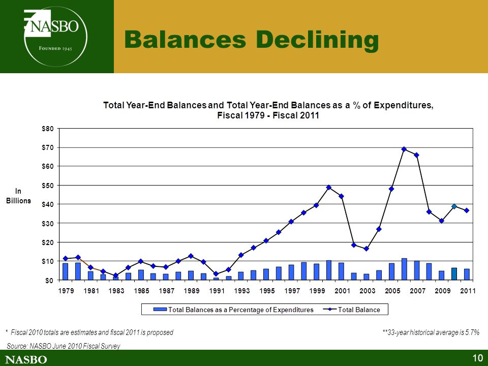 NASBO 10 Balances Declining * Fiscal 2010 totals are estimates and fiscal 2011 is proposed **33-year historical average is 5.7% Source: NASBO June 2010 Fiscal Survey In Billions