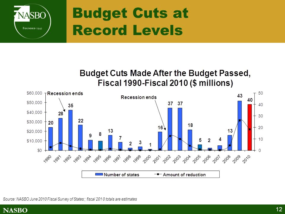 NASBO Budget Cuts at Record Levels 12 Source: NASBO June 2010 Fiscal Survey of States:; fiscal 201 0 totals are estimates