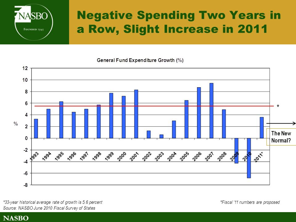NASBO Negative Spending Two Years in a Row, Slight Increase in 2011 *33-year historical average rate of growth is 5.6 percent *Fiscal 11 numbers are proposed Source: NASBO June 2010 Fiscal Survey of States * The New Normal?