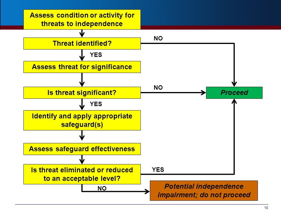 18 Assess condition or activity for threats to independence Is threat significant Proceed Identify and apply appropriate safeguard(s) Is threat eliminated or reduced to an acceptable level.