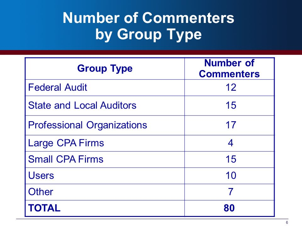 6 Number of Commenters by Group Type Group Type Number of Commenters Federal Audit 12 State and Local Auditors 15 Professional Organizations 17 Large CPA Firms 4 Small CPA Firms 15 Users 10 Other 7 TOTAL80