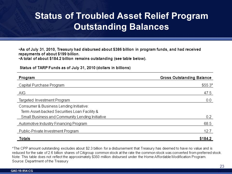 GAO-10-954-CG 23 Status of Troubled Asset Relief Program Outstanding Balances 23 ProgramGross Outstanding Balance Capital Purchase Program$55.3 AIG47.