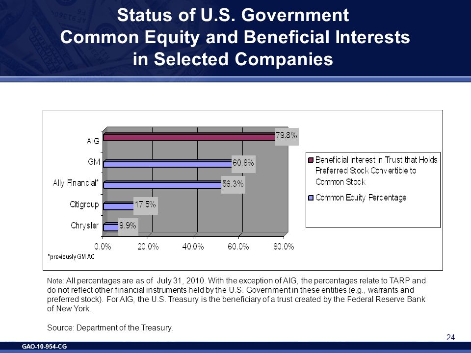 GAO-10-954-CG 24 Status of U.S. Government Common Equity and Beneficial Interests in Selected Companies Note: All percentages are as of July 31, 2010.