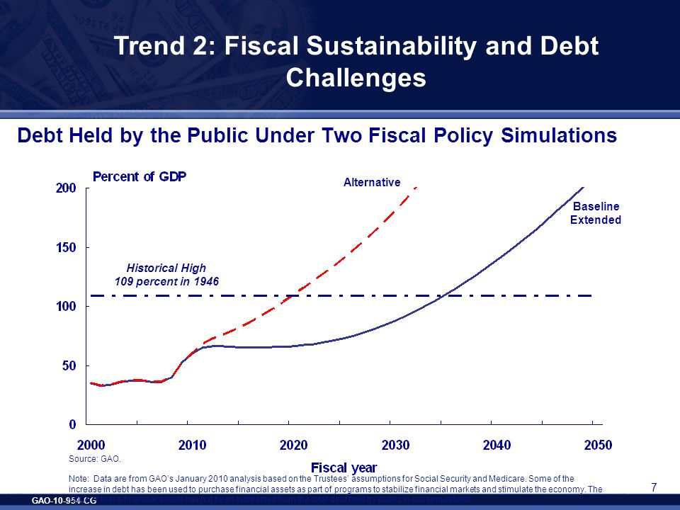 GAO-10-954-CG 7 Debt Held by the Public Under Two Fiscal Policy Simulations Source: GAO. Note: Data are from GAOs January 2010 analysis based on the T