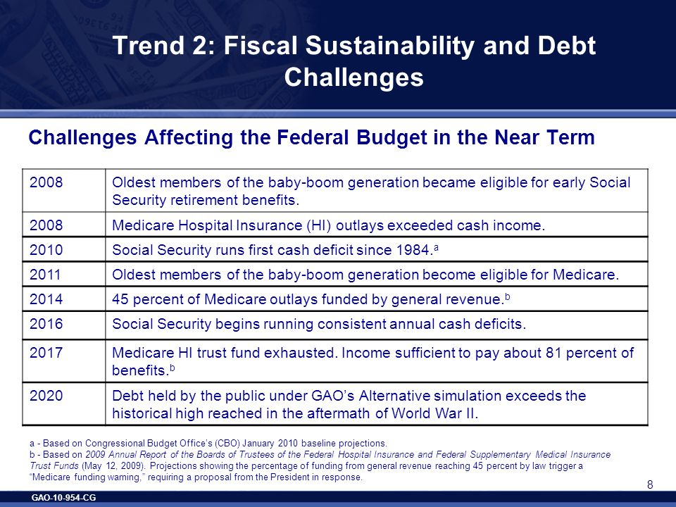 GAO-10-954-CG 8 Trend 2: Fiscal Sustainability and Debt Challenges Challenges Affecting the Federal Budget in the Near Term 2008Oldest members of the