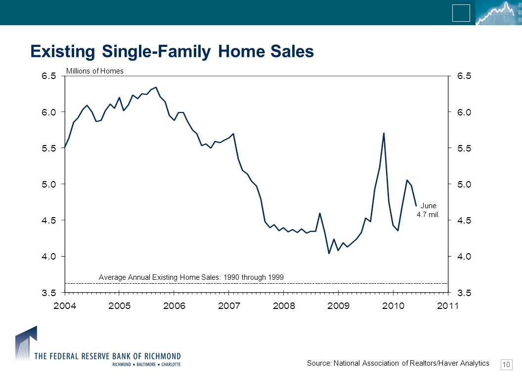 10 June 4.7 mil. Existing Single-Family Home Sales Source: National Association of Realtors/Haver Analytics Millions of Homes Average Annual Existing