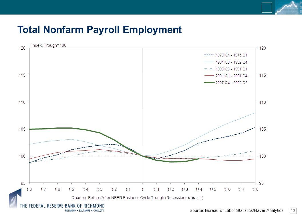 13 Total Nonfarm Payroll Employment Source: Bureau of Labor Statistics/Haver Analytics