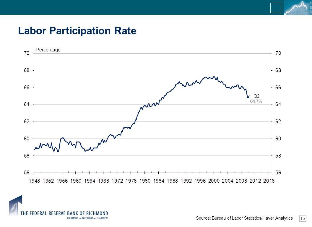 15 Labor Participation Rate Source: Bureau of Labor Statistics/Haver Analytics Q2 64.7% Percentage