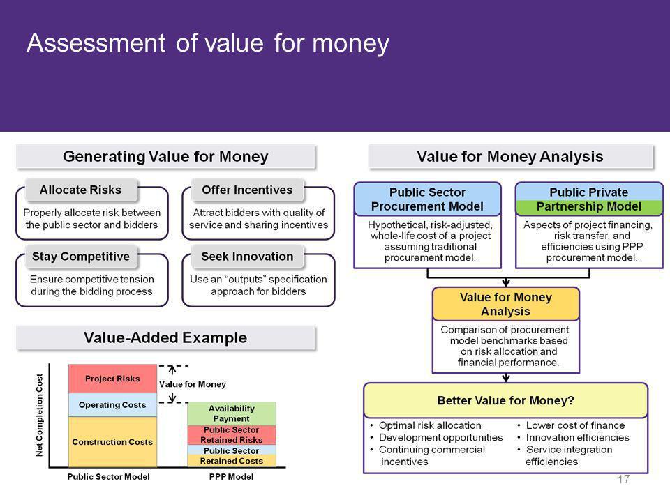 Assessment of value for money 17