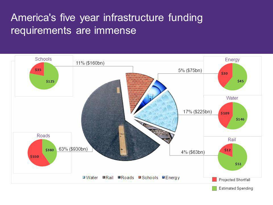America's five year infrastructure funding requirements are immense Roads Energy Water Rail 11% ($160bn) 5% ($75bn) 17% ($225bn) 4% ($63bn) 63% ($930b