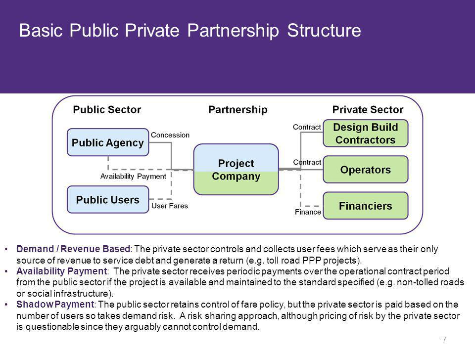 Basic Public Private Partnership Structure Demand / Revenue Based: The private sector controls and collects user fees which serve as their only source