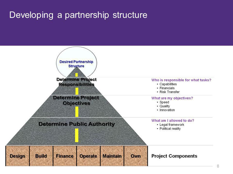 Developing a partnership structure 8