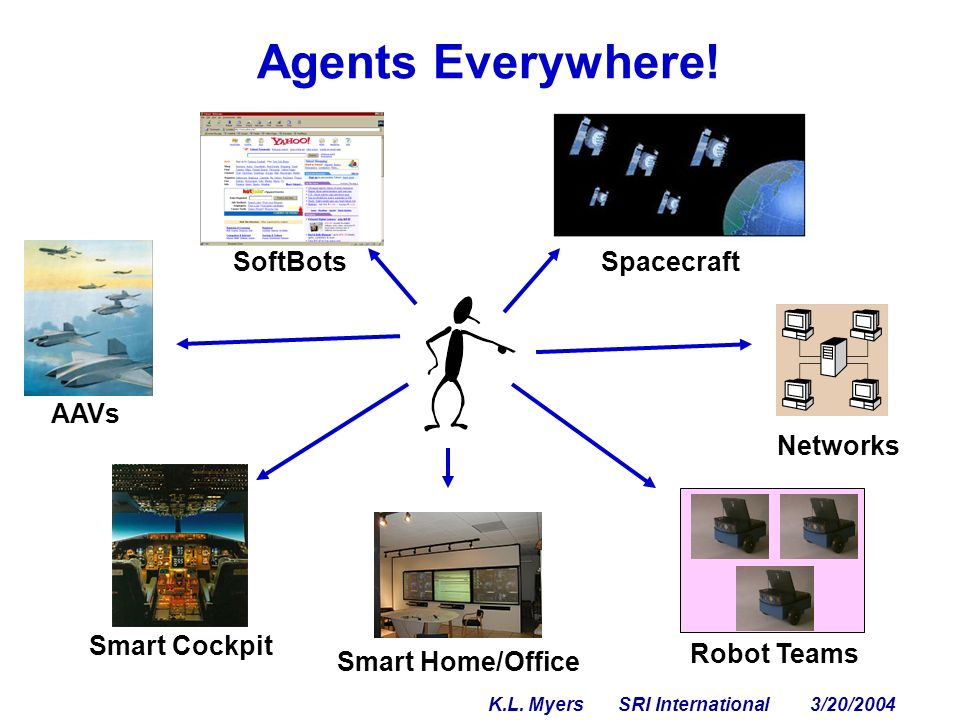 Current Practice Objective: mixed-initiative directability of agents by a human supervisor Delegation without loss of control Fully Autonomous Agent makes all decisions Ex: mobile robots Teleoperation Human makes all decisions Ex: internet agents, UCAVs Acts according to human preferences Little knowledge modeling needed X Human bears cognitive load Little human influence X Must encode all expertise X Low human cognitive load Interaction Spectrum