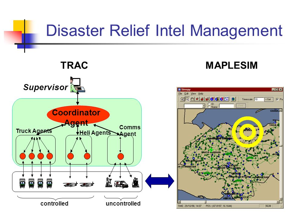 Disaster Relief Intel Management TRAC Supervisor controlleduncontrolled Coordinator Agent Truck Agents Heli Agents Comms Agent MAPLESIM