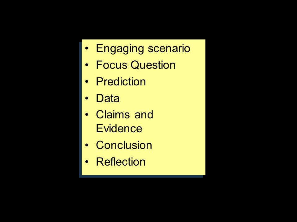 IMPLEMENTED CURRICULUM Engaging scenario Focus Question Prediction Data Claims and Evidence Conclusion Reflection Engaging scenario Focus Question Pre