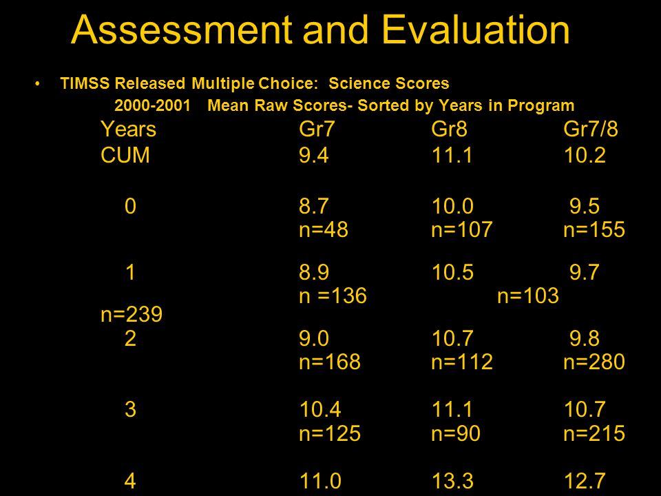 Assessment and Evaluation TIMSS Released Multiple Choice: Science Scores 2000-2001 Mean Raw Scores- Sorted by Years in Program YearsGr7Gr8 Gr7/8 CUM9.411.110.2 08.710.0 9.5 n=48n=107n=155 18.910.5 9.7 n =136n=103 n=239 29.010.7 9.8 n=168n=112n=280 310.411.110.7 n=125n=90n=215 411.013.312.7 n=84n=93n=177 p<.023p<.001 p<.01