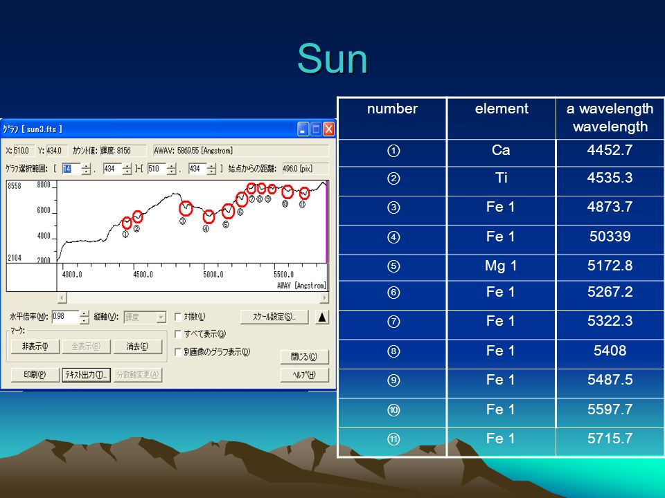 Sun Sun numberelementa wavelength Ca4452.7 Ti4535.3 Fe 14873.7 Fe 150339 Mg 15172.8 Fe 15267.2 Fe 15322.3 Fe 15408 Fe 15487.5 Fe 15597.7 Fe 15715.7