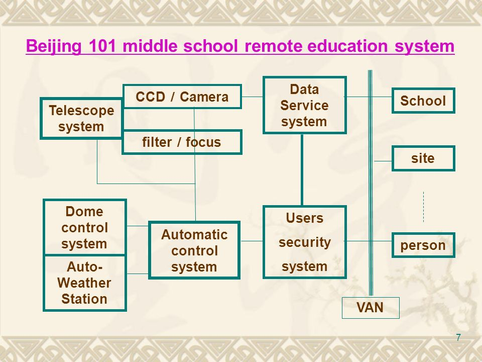 7 Beijing 101 middle school remote education system Telescope system CCD Camera Automatic control system Data Service system Dome control system Users security system Auto- Weather Station School site person VAN filter focus