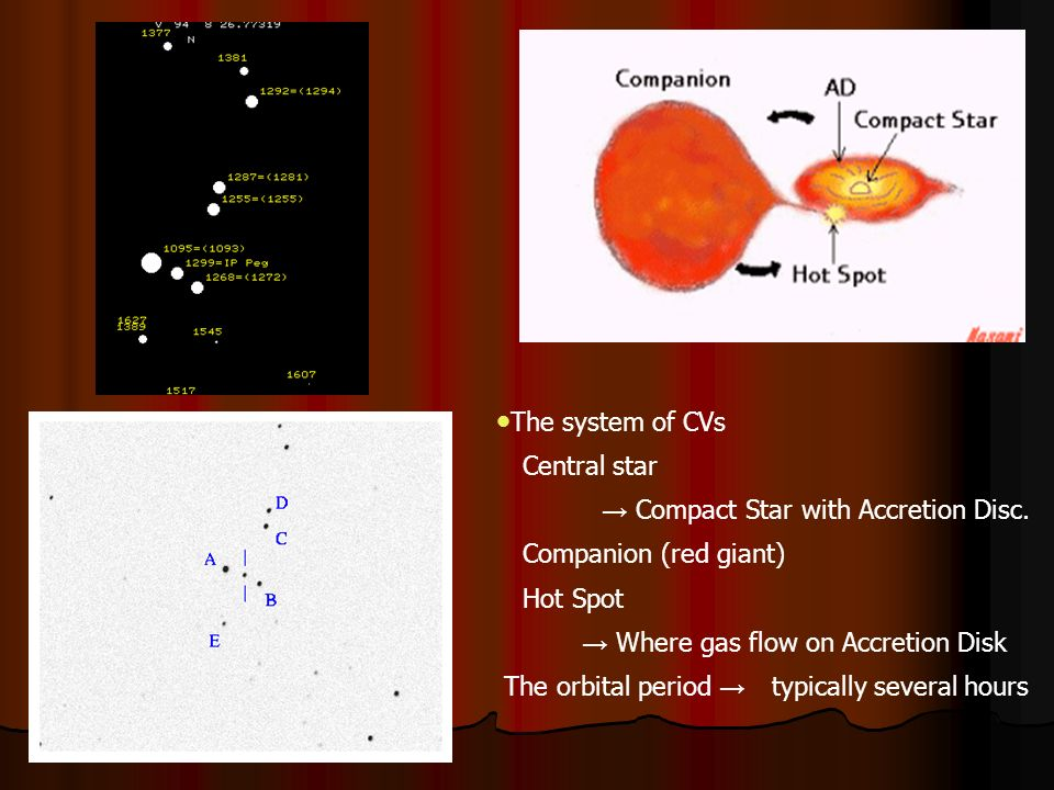 The system of CVs Central star Compact Star with Accretion Disc.