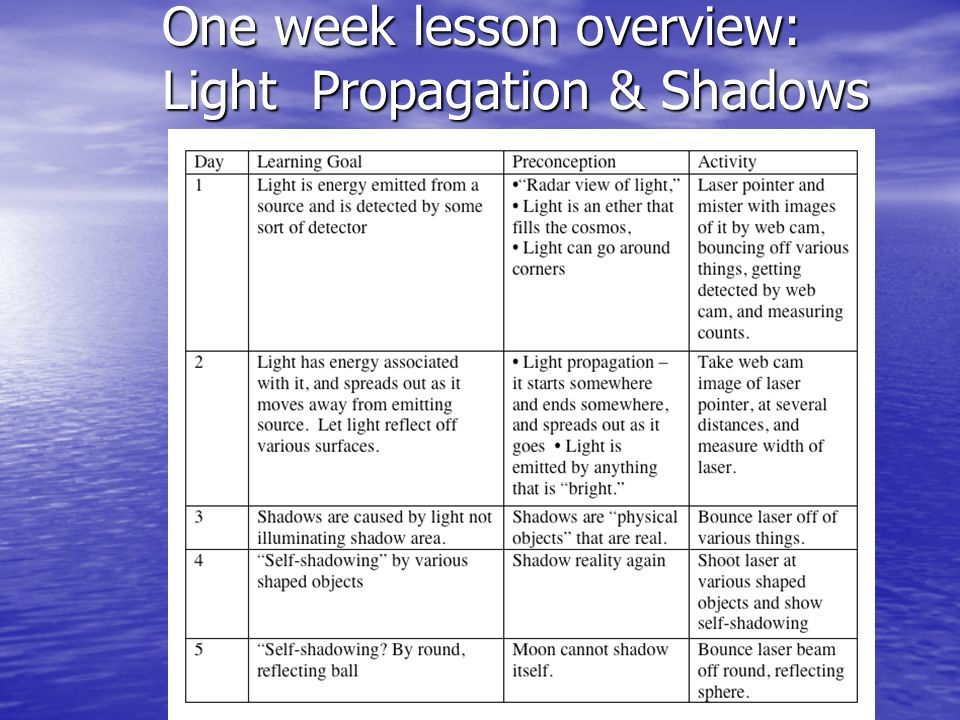 One week lesson overview: Light Propagation & Shadows