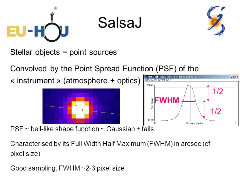 Stellar objects = point sources Convolved by the Point Spread Function (PSF) of the « instrument » (atmosphere + optics) PSF ~ bell-like shape functio