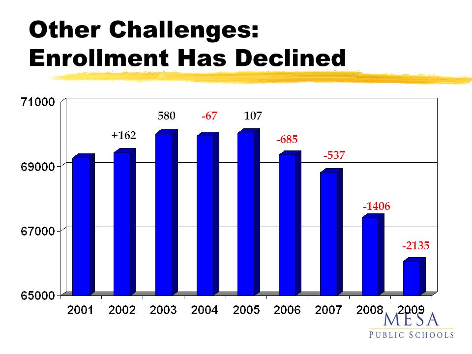 Other Challenges: Enrollment Has Declined -685 -537 -1406 -2135 +162 +580-67+107