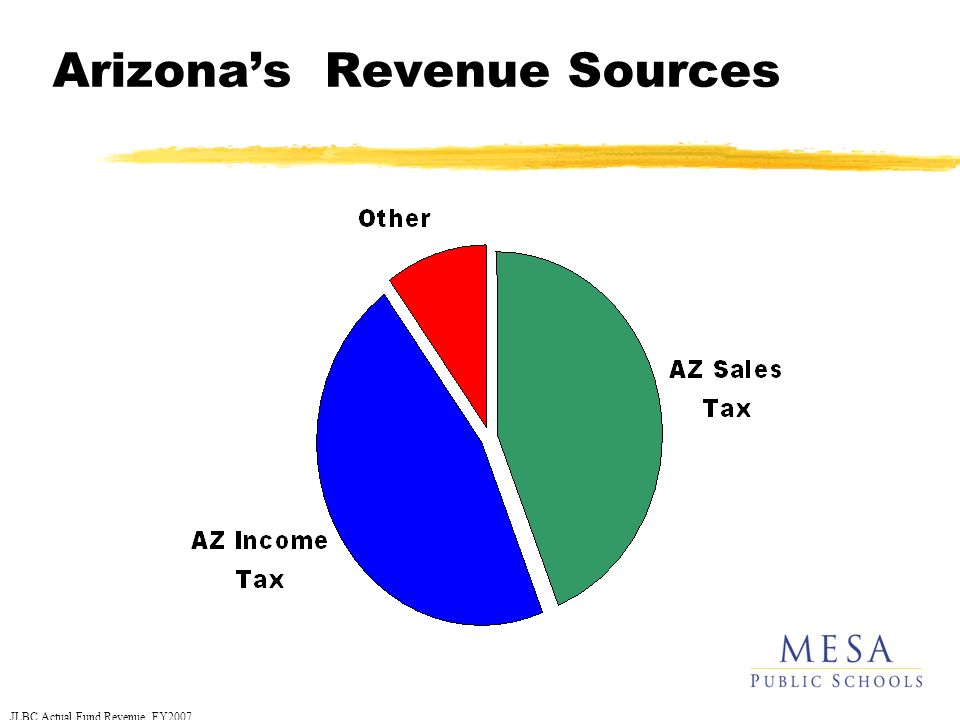 Arizonas Revenue Sources JLBC Actual Fund Revenue, FY2007