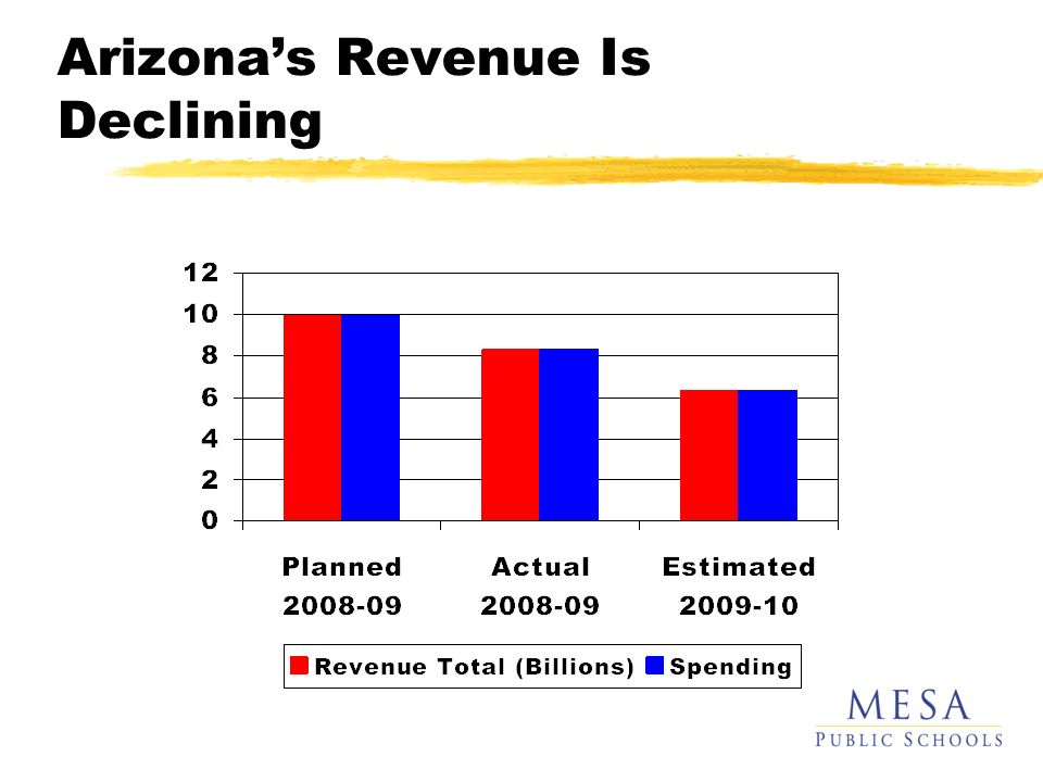Arizonas Revenue Is Declining
