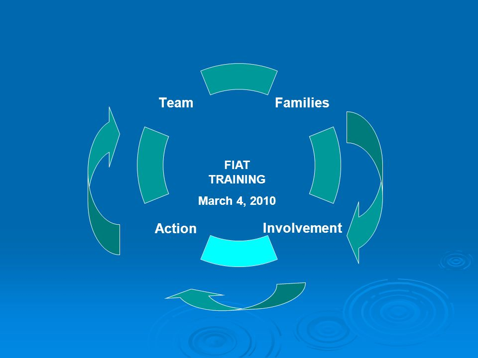 Families InvolvementAction Team FIAT TRAINING March 4, 2010