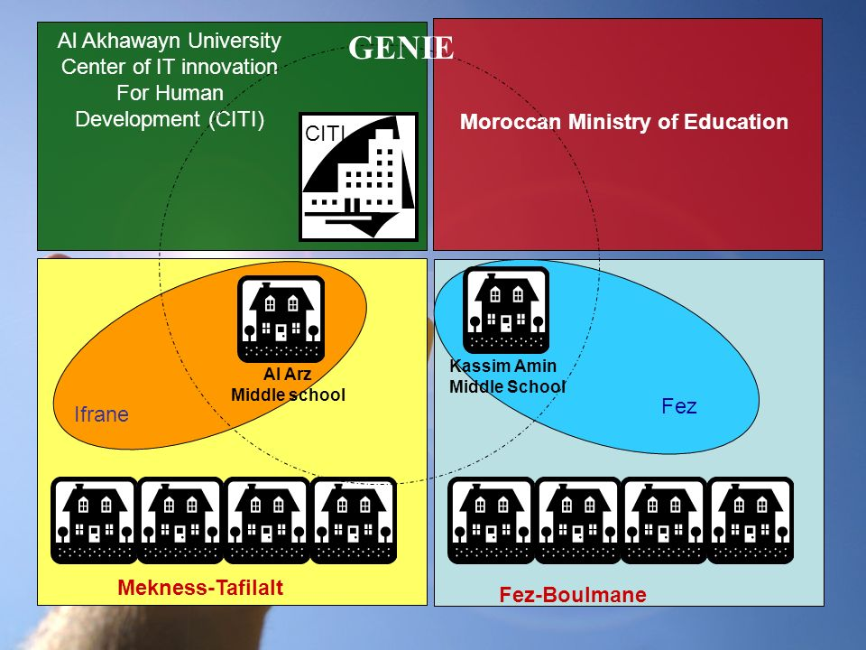Mekness-Tafilalt Ifrane Al Arz Middle school Al Akhawayn University Center of IT innovation For Human Development (CITI) Moroccan Ministry of Education CITI Fez-Boulmane Fez Kassim Amin Middle School GENIE