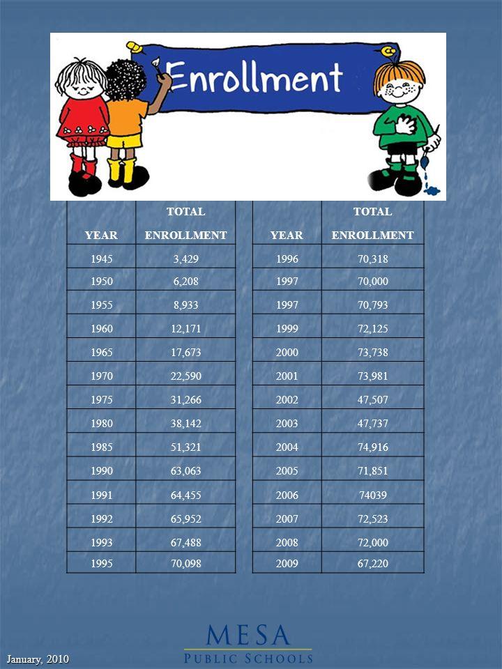 January, 2010 TOTAL YEARENROLLMENTYEARENROLLMENT 19453,429199670,318 19506,208199770,000 19558,933199770,793 196012,171199972,125 196517,673200073,738