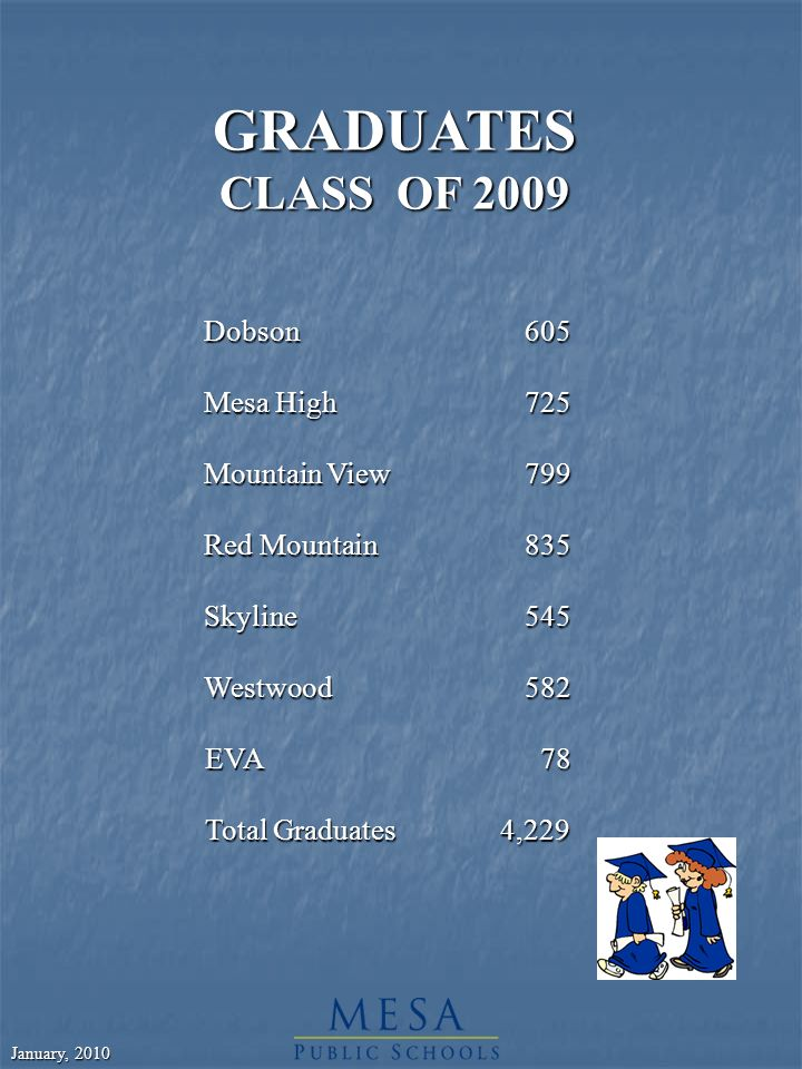 January, 2010 GRADUATES CLASS OF 2009 Dobson605 Mesa High725 Mountain View799 Red Mountain835 Skyline545 Westwood582 EVA 78 Total Graduates 4,229