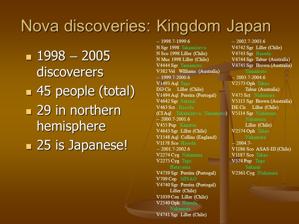Nova discoveries: Kingdom Japan 1998 – 2005 discoverers 1998 – 2005 discoverers 45 people (total) 45 people (total) 29 in northern hemisphere 29 in northern hemisphere 25 is Japanese.