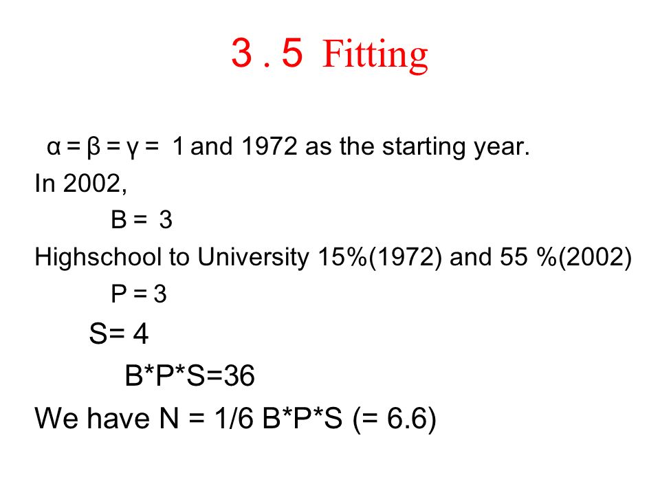 Fitting α β γ and 1972 as the starting year.
