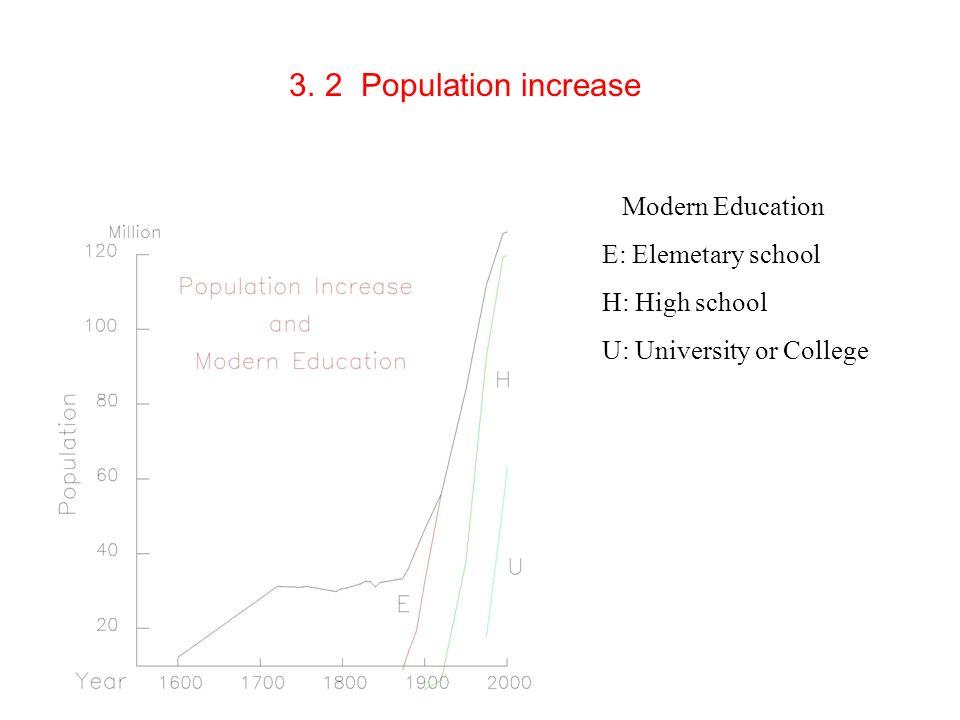 3. 2 Population increase Modern Education E: Elemetary school H: High school U: University or College
