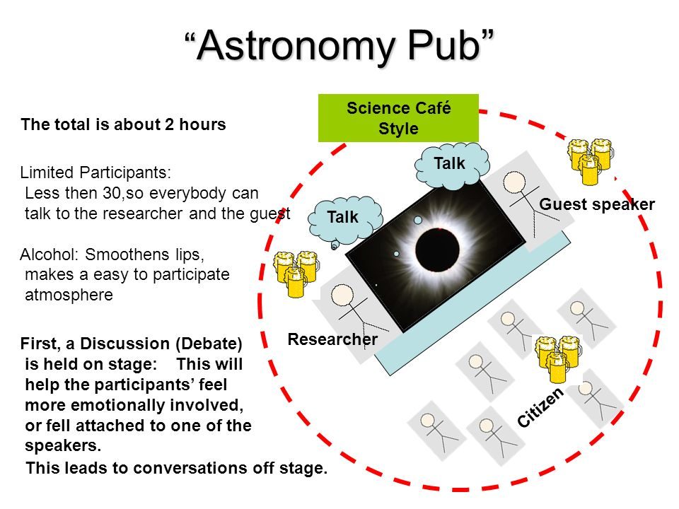 Astronomy Pub Astronomy Pub Citizen Science Café Style Talk Researcher Guest speaker The total is about 2 hours First, a Discussion (Debate) is held on stage: This will help the participants feel more emotionally involved, or fell attached to one of the speakers.
