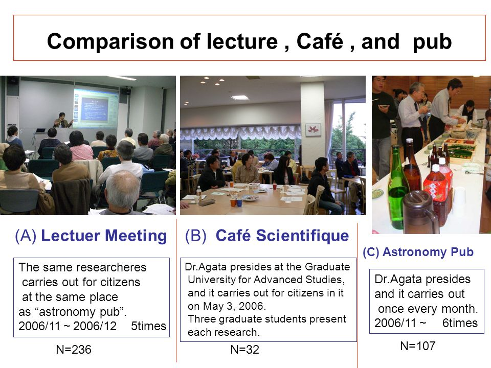 Comparison of lecture, Café, and pub (A) Lectuer Meeting(B) Café Scientifique (C) Astronomy Pub The same researcheres carries out for citizens at the same place as astronomy pub.
