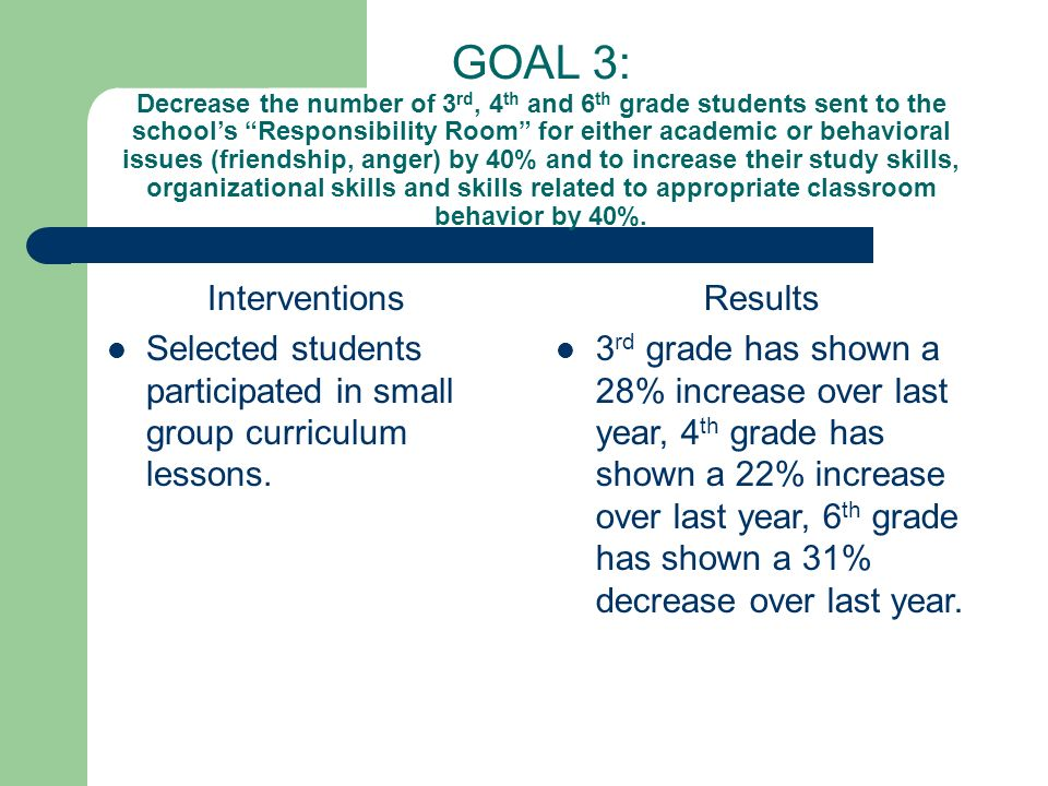 GOAL 3: Decrease the number of 3 rd, 4 th and 6 th grade students sent to the schools Responsibility Room for either academic or behavioral issues (friendship, anger) by 40% and to increase their study skills, organizational skills and skills related to appropriate classroom behavior by 40%.