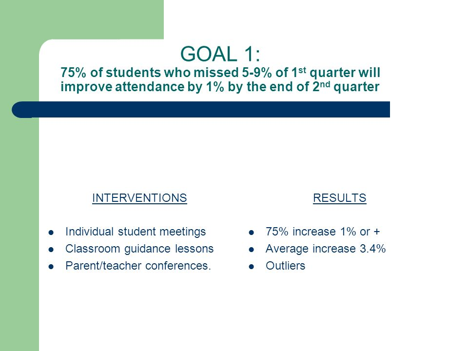 GOAL 1: 75% of students who missed 5-9% of 1 st quarter will improve attendance by 1% by the end of 2 nd quarter INTERVENTIONS Individual student meetings Classroom guidance lessons Parent/teacher conferences.