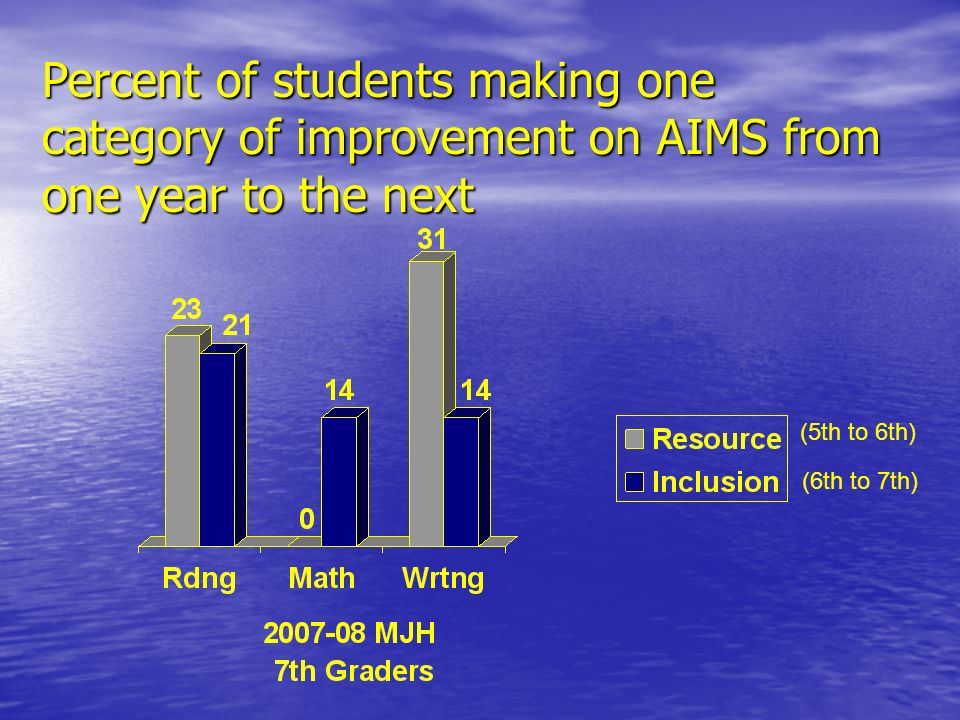 Percent of students making one category of improvement on AIMS from one year to the next (5th to 6th) (6th to 7th)