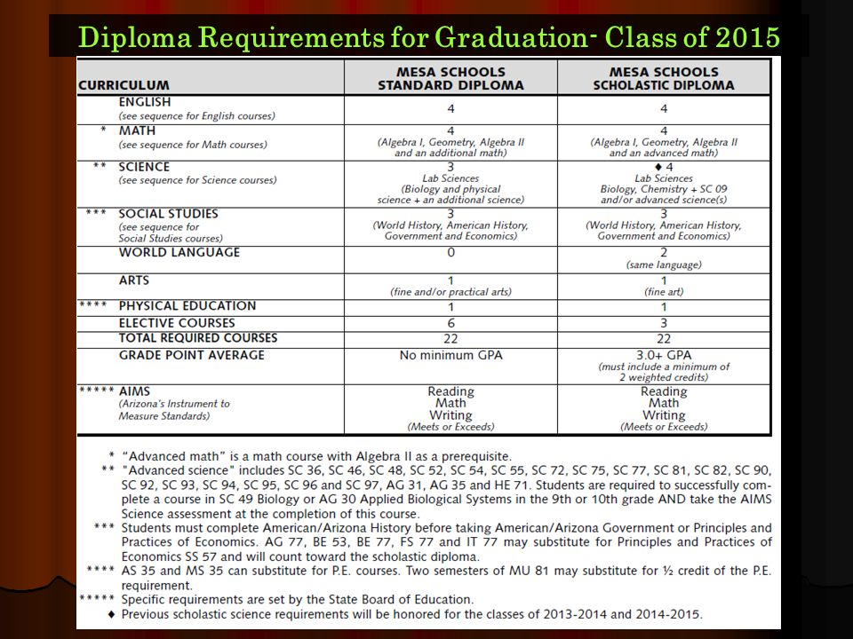 Diploma Requirements for Graduation- Class of 2015