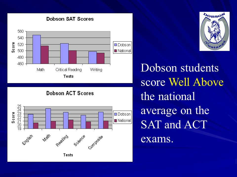 Dobson students score Well Above the national average on the SAT and ACT exams.
