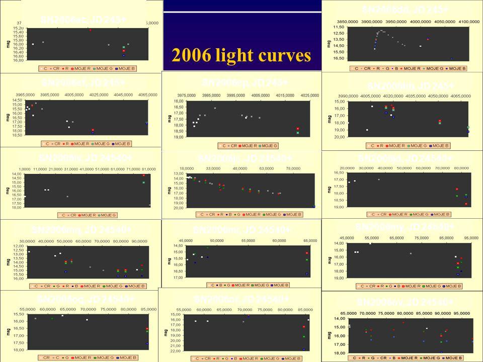2006 light curves SN2006ac, JD 245+ SN2006ef, JD 245+ SN2006iv, JD 24540+ SN2006mq, JD 24540+ SN2006oq, JD 24540+SN2006or, JD 24540+ SN2006mr, JD 24540+ SN2006jc, JD 24540+ SN2006ep, JD 245+ SN2006jd, JD 24540+ SN2006my, JD 24540+ SN2006ov, JD 24540+ SN2006hb, JD 245+ SN2006dd, JD 245+