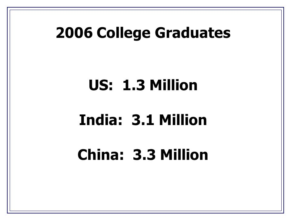 2006 College Graduates US: 1.3 Million India: 3.1 Million China: 3.3 Million