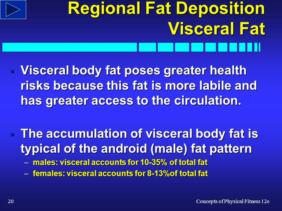 20Concepts of Physical Fitness 12e Regional Fat Deposition Visceral Fat Visceral body fat poses greater health risks because this fat is more labile and has greater access to the circulation.