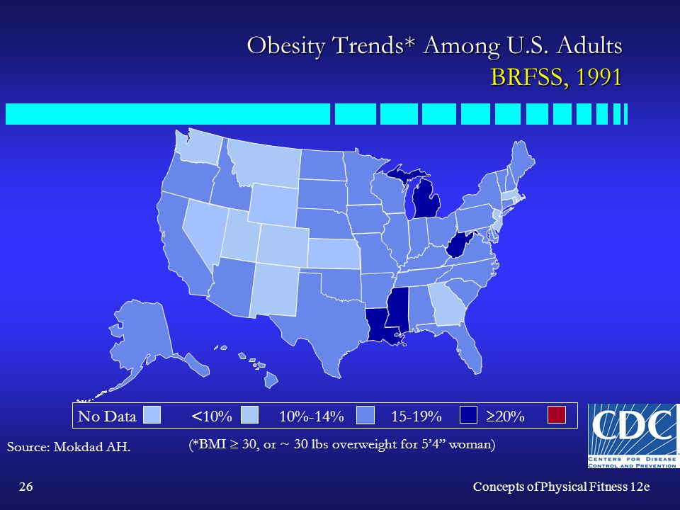 26Concepts of Physical Fitness 12e Obesity Trends* Among U.S.