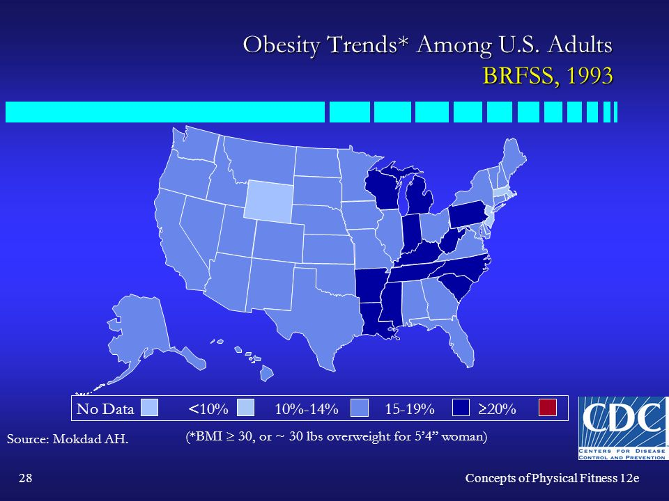 28Concepts of Physical Fitness 12e Obesity Trends* Among U.S.