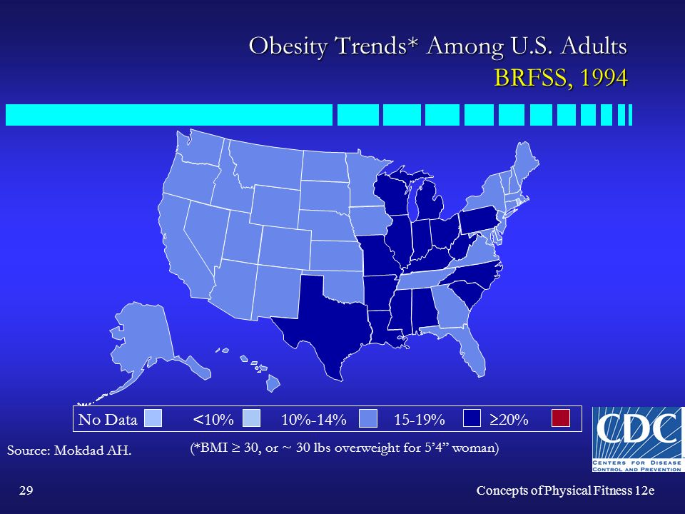 29Concepts of Physical Fitness 12e Obesity Trends* Among U.S.