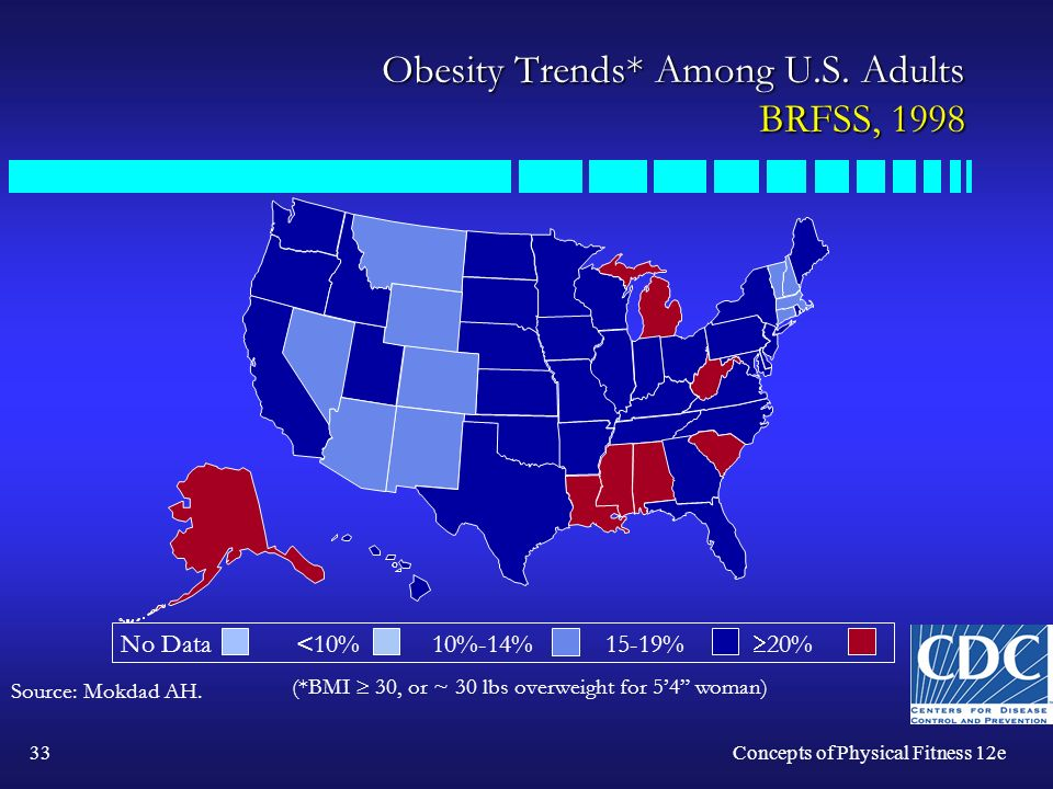 33Concepts of Physical Fitness 12e Obesity Trends* Among U.S.